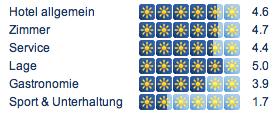 St dtereise berlin 3 tage f r 2 personen im for Designhotel residenz 2000 berlin