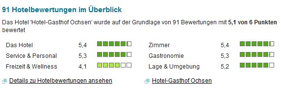 Bewertungen-fuer-das-Hotel-Gasthof-zum-Ochsen-nei-Kurzurlaub-de