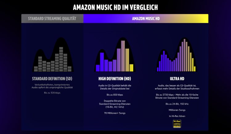 Amazon Music HD -3 Monate gratis